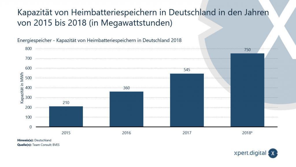 Kapazität von Heimbatteriespeichern in Deutschland - Bild: Xpert.Digital