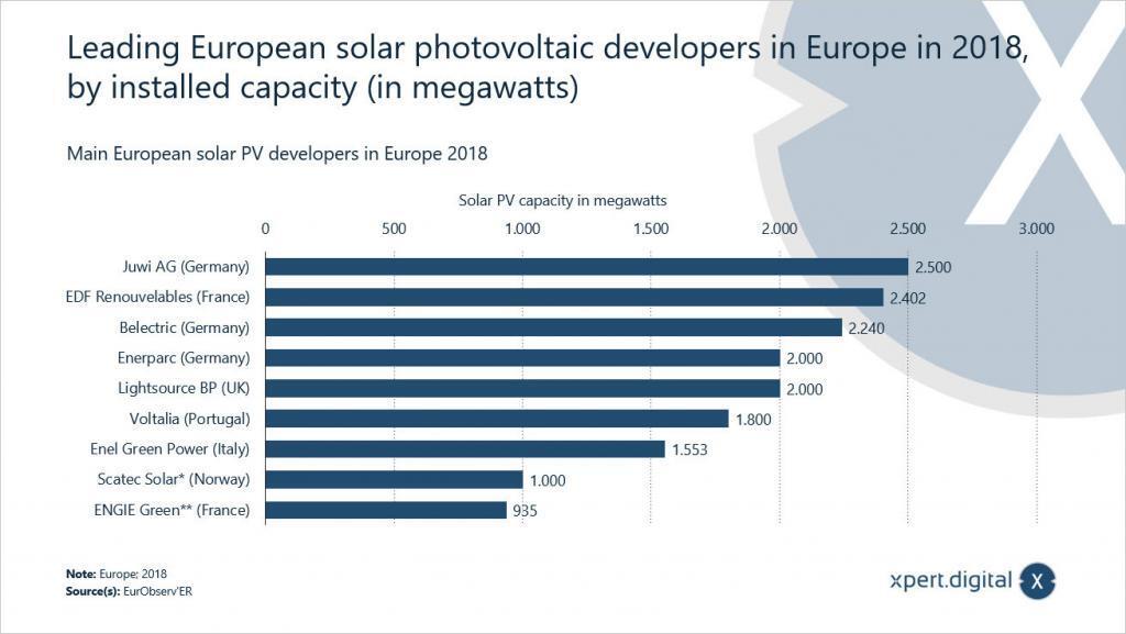 Führende europäische Solar-Photovoltaik-Entwickler in Europa - Bild: Xpert.Digital