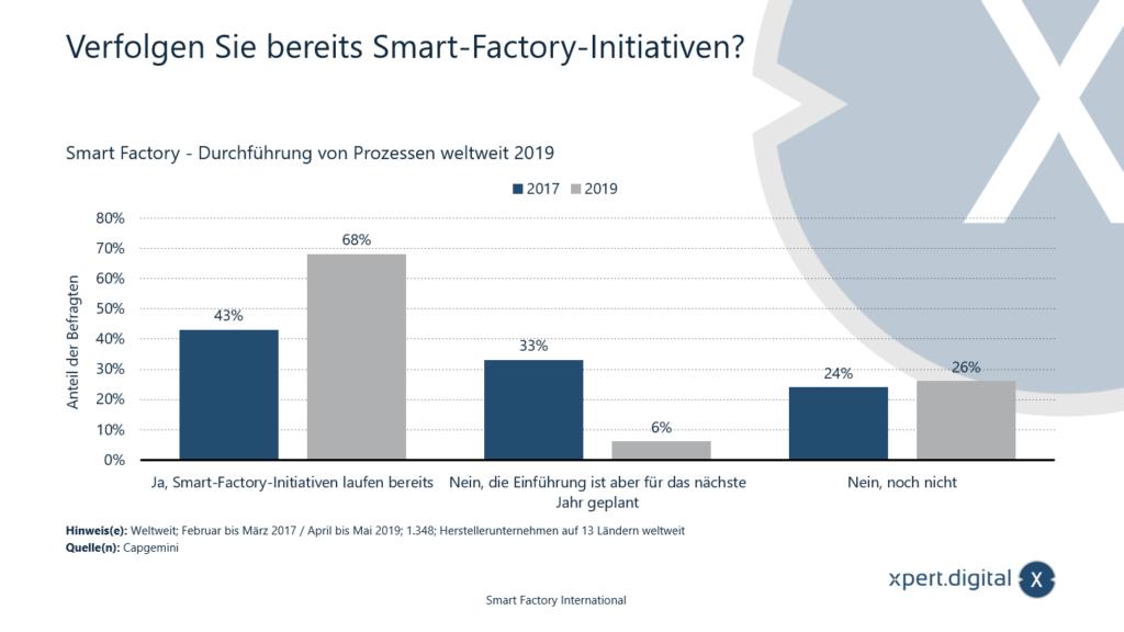 Verfolgen Sie bereits Smart-Factory-Initiativen? - Bild: Xpert.Digital