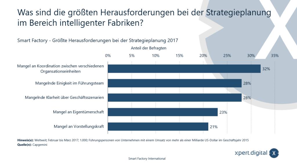 Was sind die größten Herausforderungen bei der Strategieplanung im Bereich intelligenter Fabriken? - Bild: Xpert.Digital