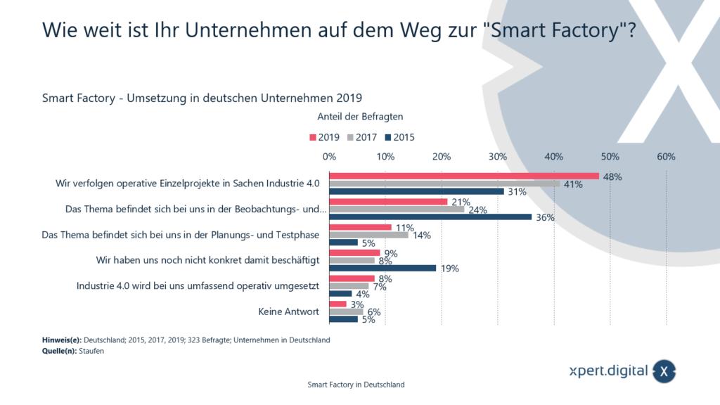 Wie weit ist Ihr Unternehmen auf dem Weg zur Smart Factory? - Bild: Xpert.Digital