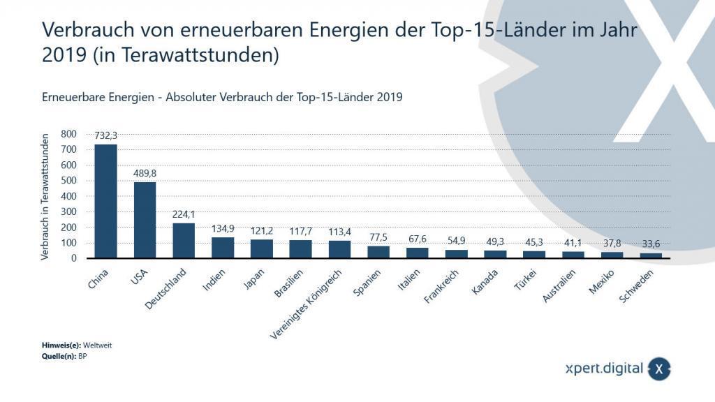 Verbrauch von erneuerbaren Energien der Top-15-Länder im Jahr 2019 - Bild: Xpert.Digital