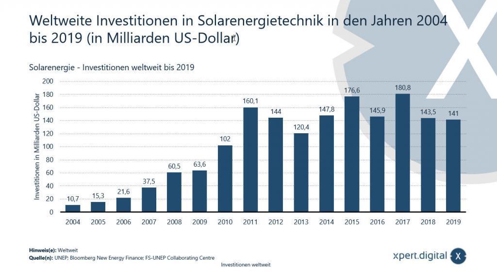 Weltweite Investition in Solarenergietechnik - 2004 bis 2019 - Bild: Xpert.Digital