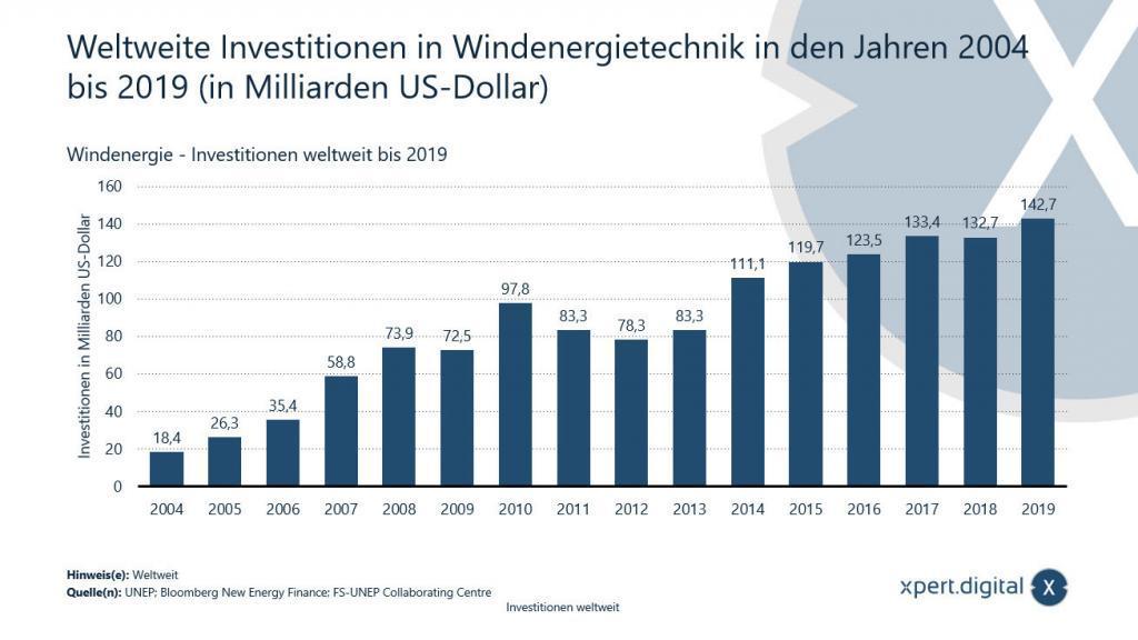 Weltweite Investition in Windenergietechnik - 2004 bis 2019 - Bild: Xpert.Digital