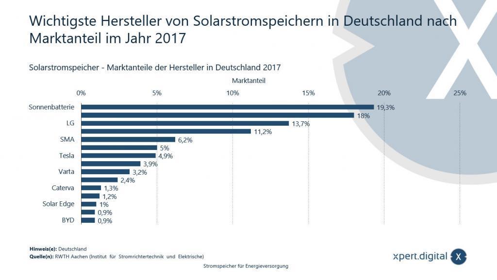 Wichtigste Hersteller von Solarstromspeichern in Deutschland nach Marktanteil - Bild: Xpert.Digital