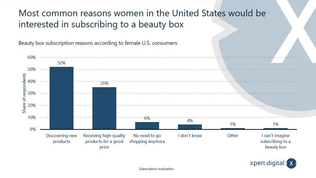 Abonnement Gründe einer Beauty-Box - Bild: Xpert.Digital