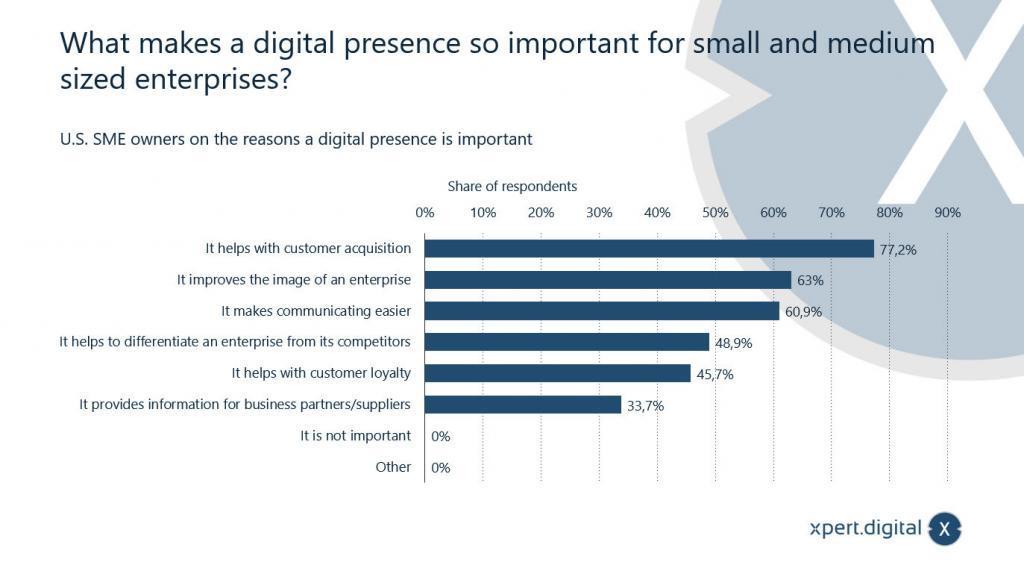 In welche digitalen Bereiche wollen Sie in Zukunft investieren? - Bild: Xpert.Digital