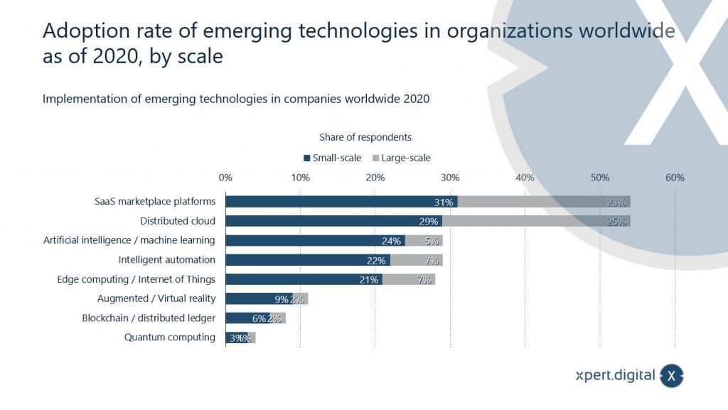 Einbindung aufkommender Technologien in Organisationen weltweit ab 2020 - Bild: Xpert.Digital