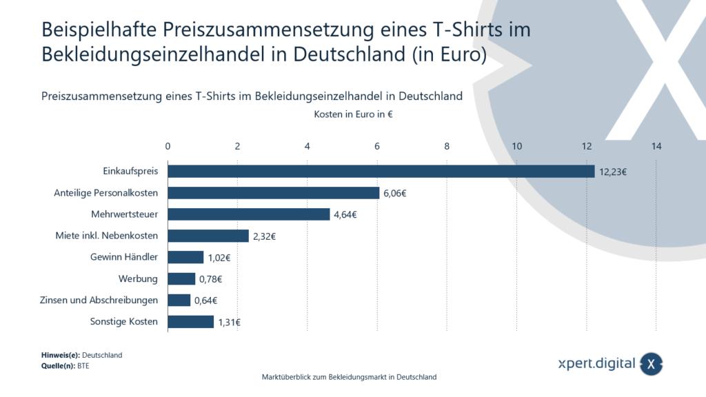 Preiszusammensetzung eines T-Shirts - Bild: Xpert.Digital