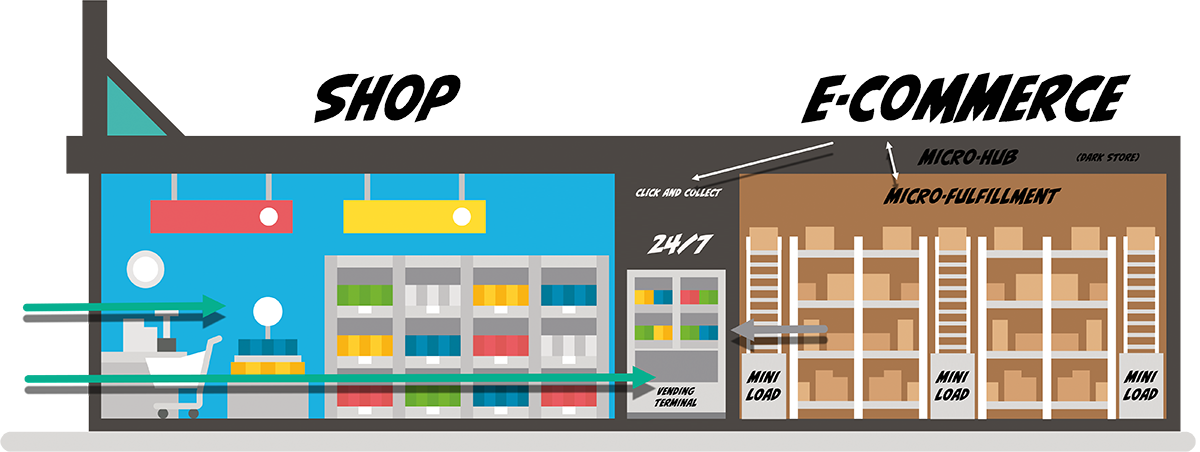 Konzept: Automone und Automatisierte Retail Systeme Shop/E-Commerc -Bild: Xpert.Digital