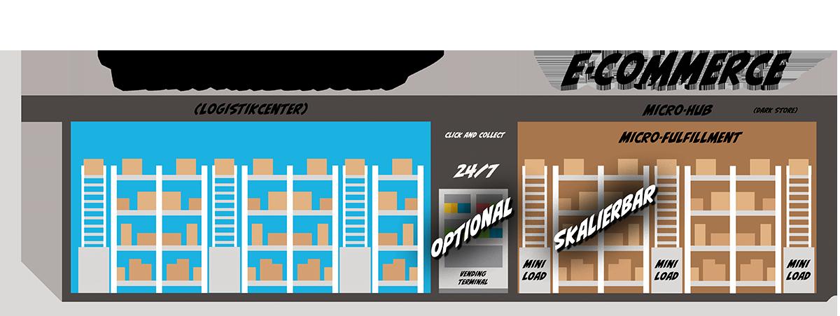 Konzept: Automone und Automatisierte Retail Systeme Zentrallager-Logistikcenter/E-Commerce-Bild: Xpert.Digital