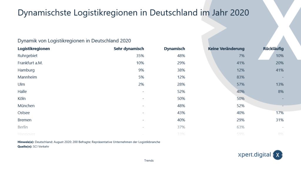 Dynamischste Logistikregionen in Deutschland - Bild: Xpert.Digital