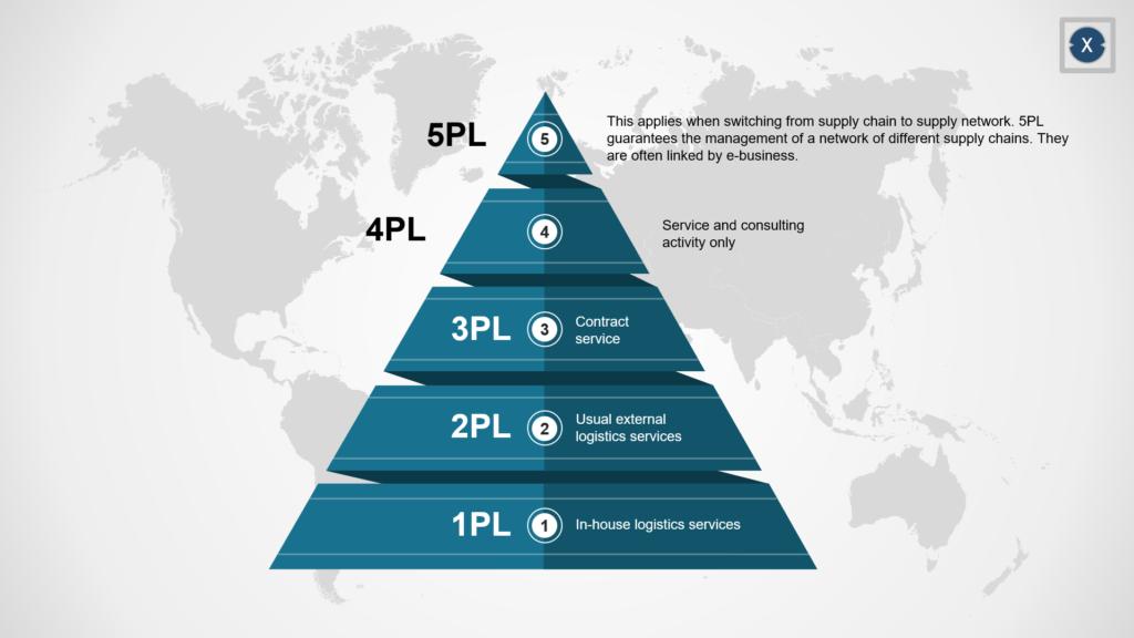 Welche Arten von Logistikdienstleistern gibt es? - Bild: Xpert.Digital