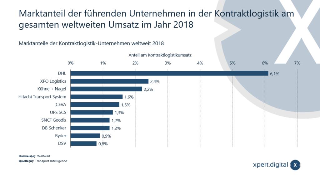 Marktanteil der führenden Unternehmen in der Kontraktlogistik am gesamten weltweiten Umsatz - Bild: Xpert.Digital