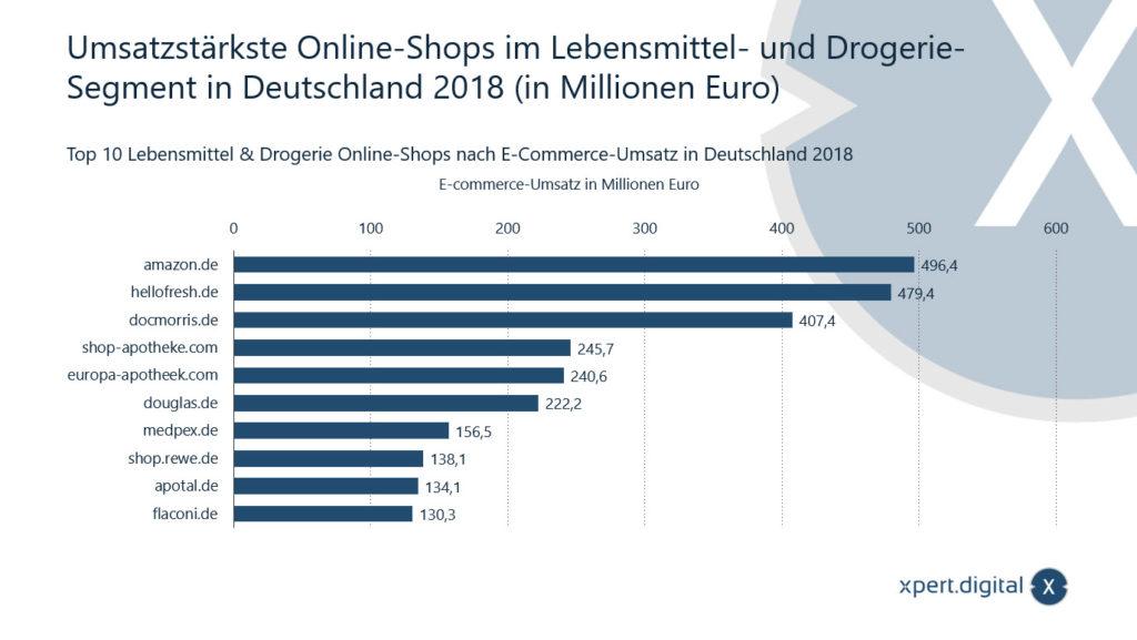Umsatzstärkste Online-Shops im Lebensmittel- und Drogerie-Segment in Deutschland - Bild: Xpert.Digital