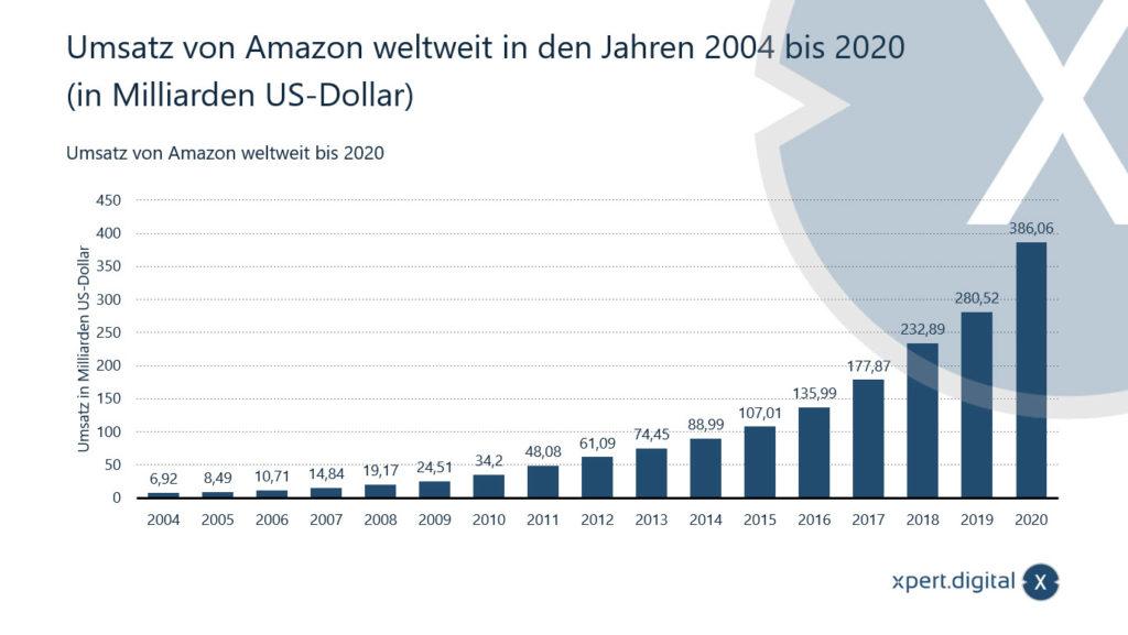 Umsatz von Amazon weltweit in den Jahren 2004 bis 2020 - Bild: Xpert.Digital