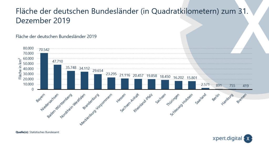 Fläche der deutschen Bundesländer in Quadratkilometern - Bild: Xpert.Digital