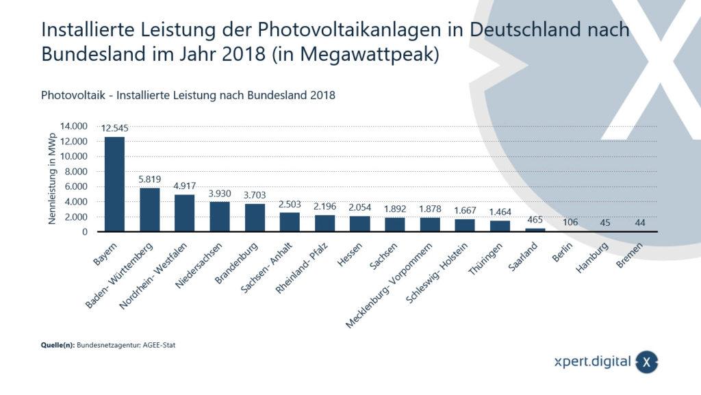 Installierte Leistung der Photovoltaikanlagen in Deutschland nach Bundesland - Bild: Xpert.Digital