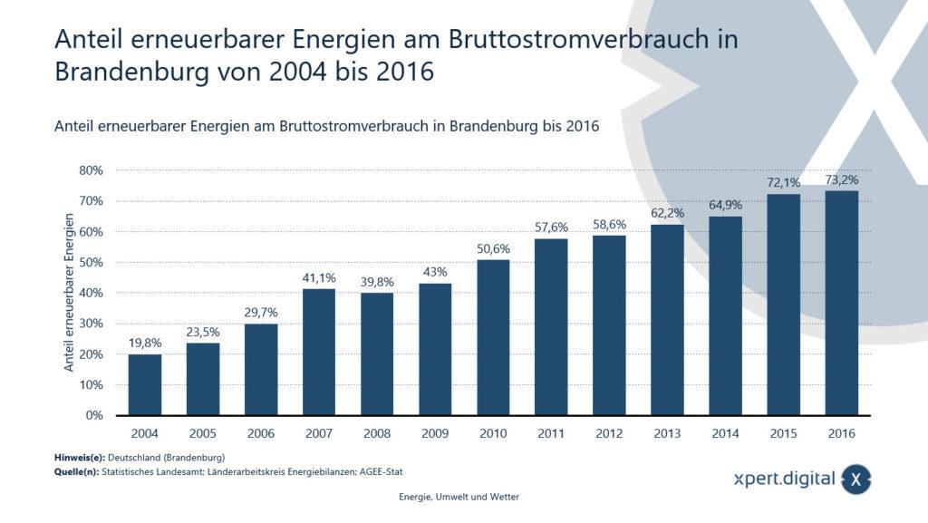 Anteil erneuerbarer Energien am Bruttostromverbrauch in Brandenburg - Bild: Xpert.Digital
