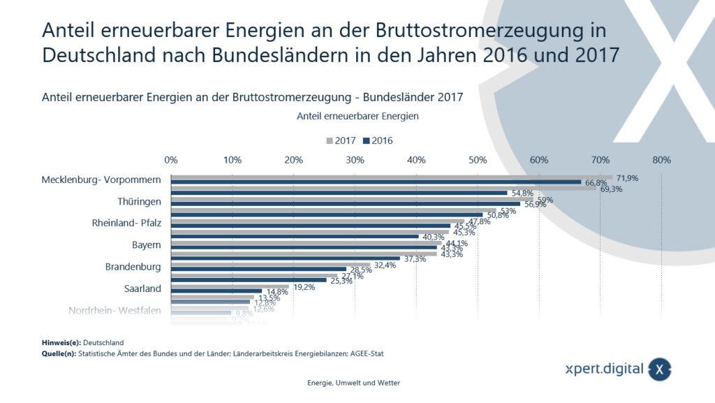 Anteil erneuerbarer Energien an der Bruttostromerzeugung in Deutschland - Bild: Xpert.Digital