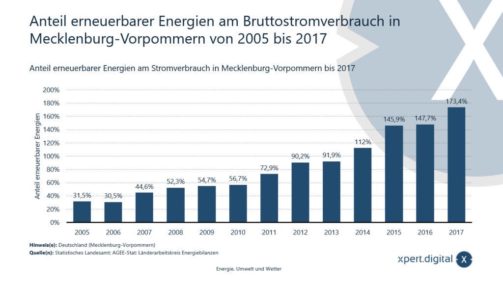Anteil erneuerbarer Energien am Bruttostromverbrauch in Mecklenburg-Vorpommern - Bild: Xpert.Digital