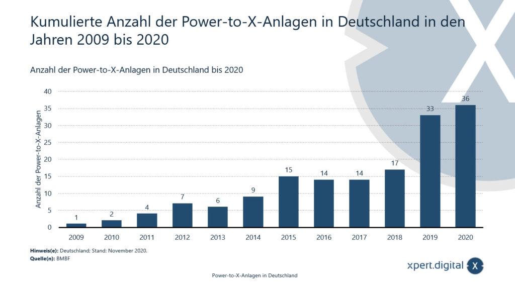 Anzahl der Power-to-X-Anlagen in Deutschland - Bild: Xpert.Digital