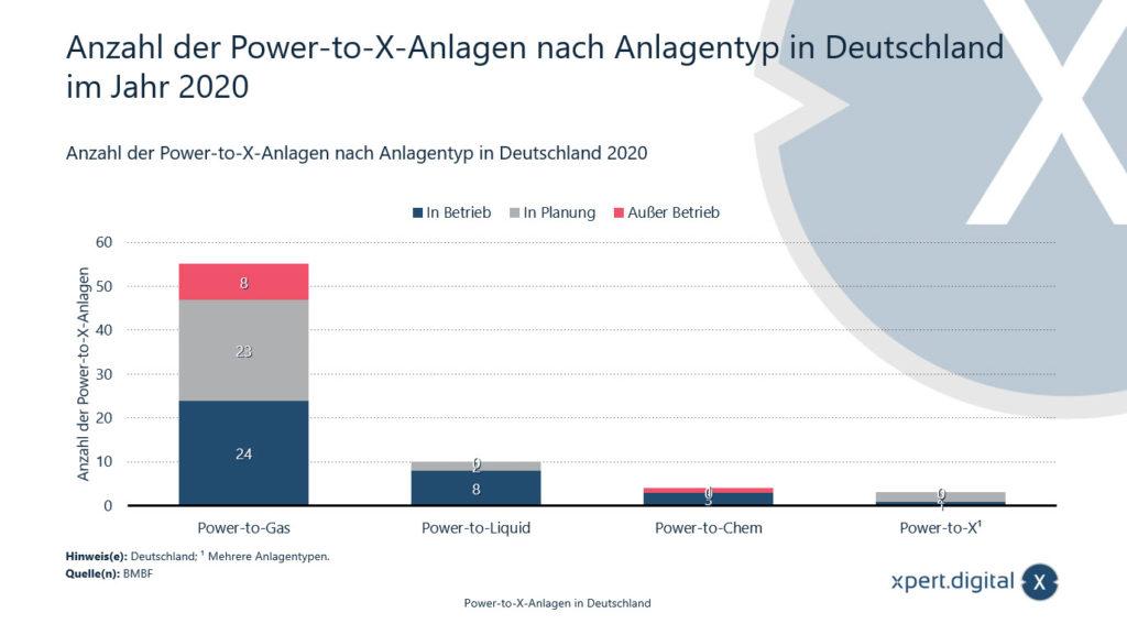 Anzahl der Power-to-X-Anlagen nach Anlagentyp in Deutschland - Bild: Xpert.Digital