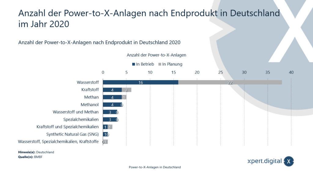 Anzahl der Power-to-X-Anlagen nach Endprodukt in Deutschland - Bild: Xpert.Digital