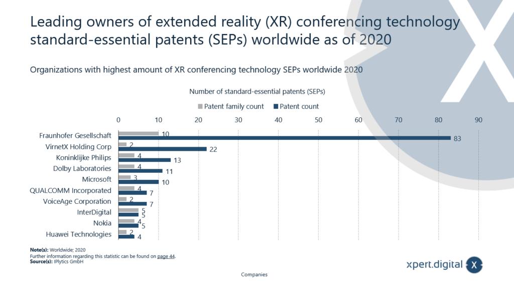 Führende Inhaber von standardessentiellen Patenten (SEPs) der Extended Reality (XR)-Konferenztechnologie weltweit ab 2020 - Bild: Xpert.Digital
