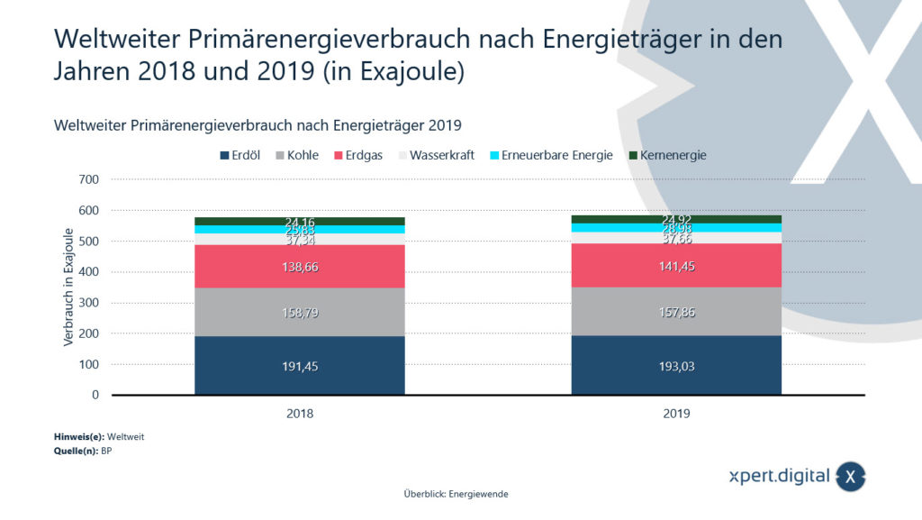 Weltweiter Primärenergieverbrauch nach Energieträger - Bild: Xpert.Digital
