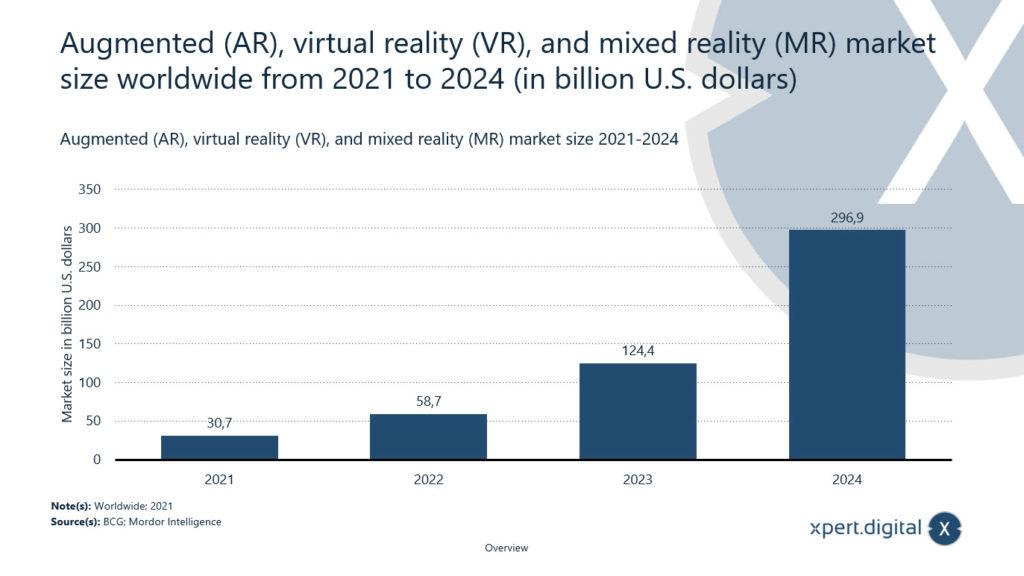 Augmented Reality (AR), Virtual Reality (VR) und Mixed Reality (MR) Marktgröße weltweit von 2021 bis 2024 (in Mrd. U.S. Dollar) - Bild: Xpert.Digital