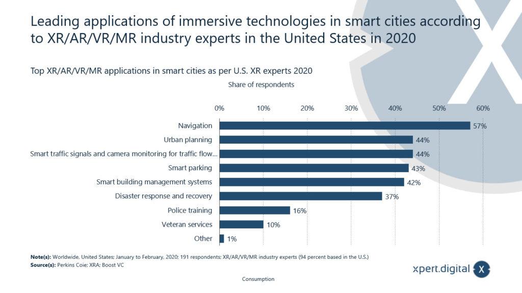 Führende Anwendungen von immersiven Technologien in Smart Cities laut XR/AR/VR/MR-Branchenexperten in den USA im Jahr 2020 - Bild: Xpert.Digital