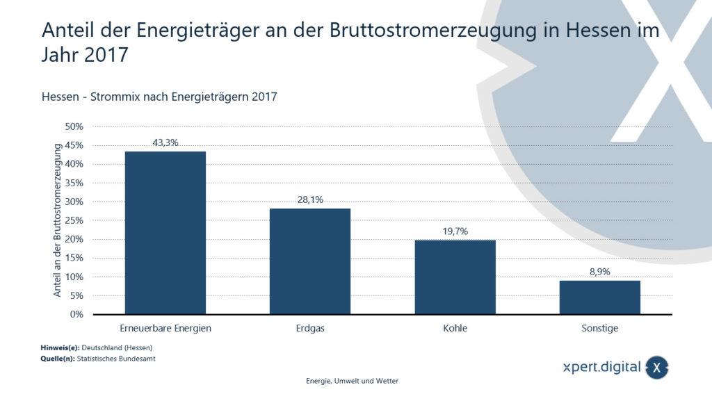 Anteil der Energieträger an der Bruttostromerzeugung in Hessen - Bild: Xpert.Digital