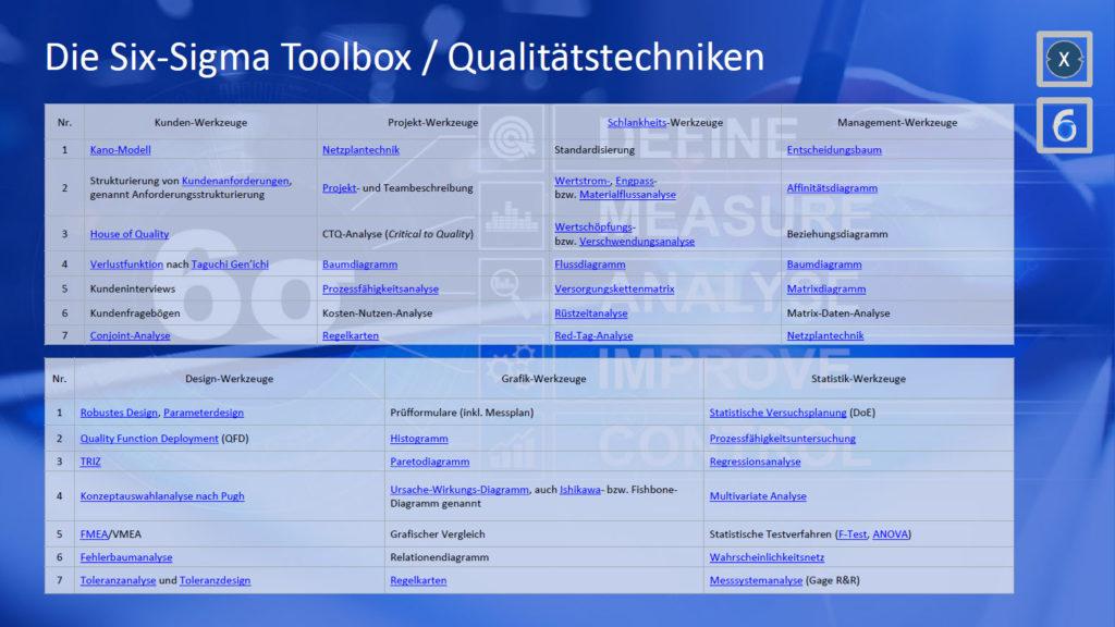 Six Sigma Toolbox - Bild: Xpert.Digital