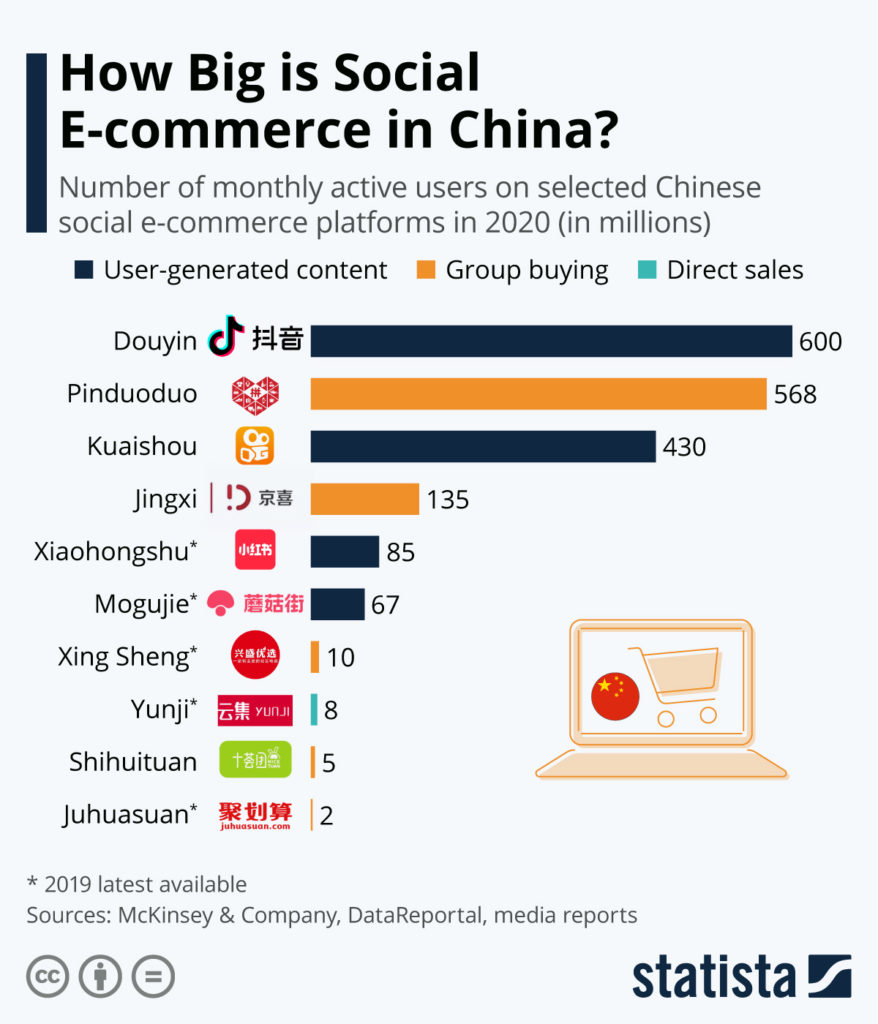 Wie groß ist der soziale E-Commerce in China? - Bild: Statista