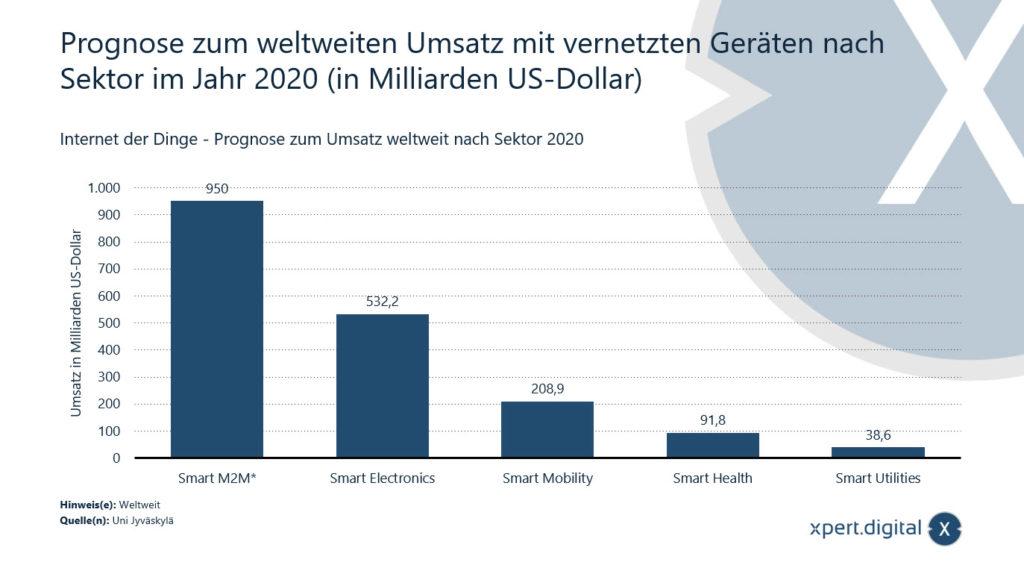 Prognose zum weltweiten Umsatz mit vernetzten Geräten nach Sektor im Jahr 2020 (in Milliarden US-Dollar) - Bild: Xpert.Digital