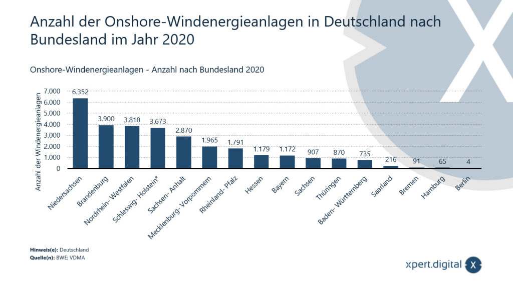 Anzahl Windkraftenergieanlagen (Onshore) in Deutschland - Bild: Xpert.Digital
