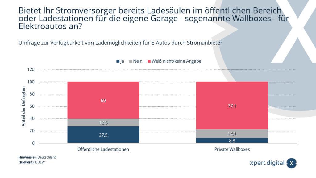 Umfrage zur Verfügbarkeit von Lademöglichkeiten für E-Autos durch Stromanbieter - Bild: Xpert.Digital