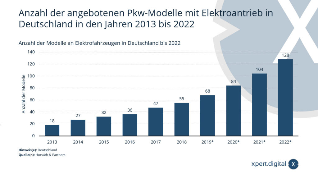 Anzahl der angebotenen Pkw-Modelle mit Elektroantrieb in Deutschland in den Jahren 2013 bis 2022 - Bild: Xpert.Digital