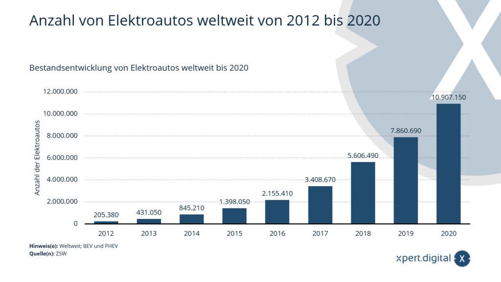 Anzahl von Elektroautos weltweit von 2012 bis 2020 - Bild: Xpert.Digital