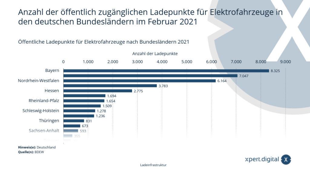 Anzahl der öffentlich zugänglichen Ladepunkte für Elektrofahrzeuge in den deutschen Bundesländern - Bild: Xpert.Digital