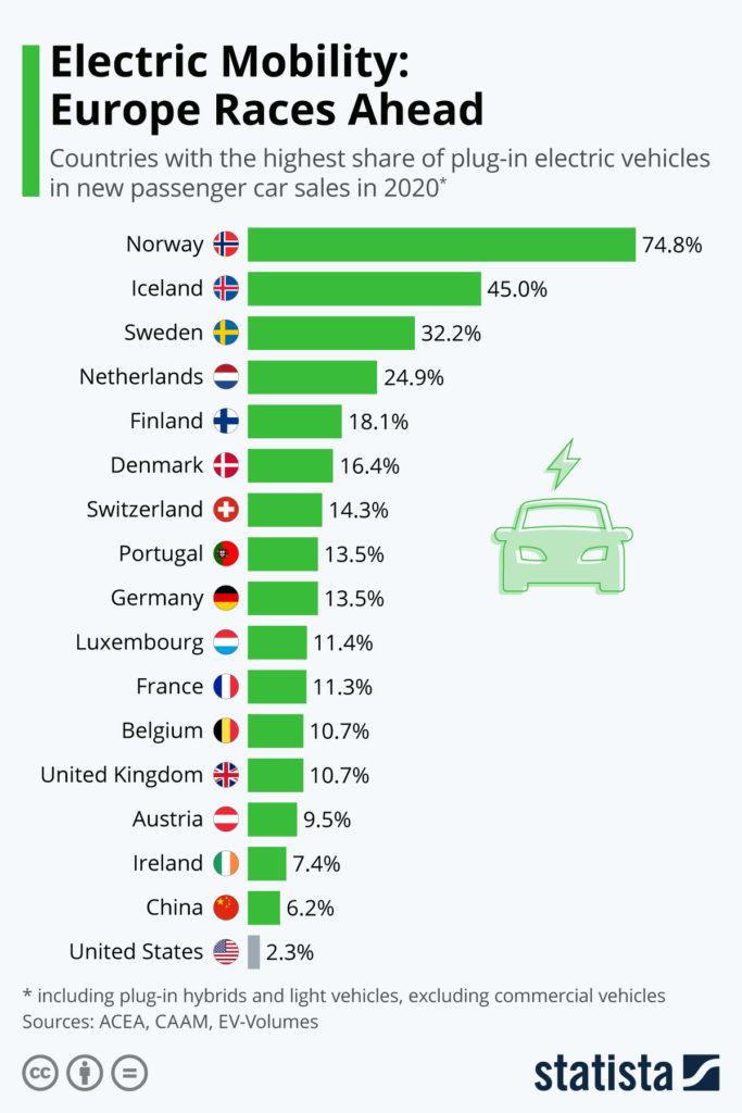 Elektromobilität: Europa rast voran - Bild: Statista