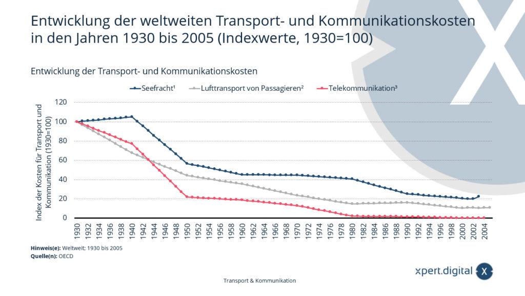 Entwicklung der weltweiten Transport- und Kommunikationskosten – Bild: Xpert.Digital