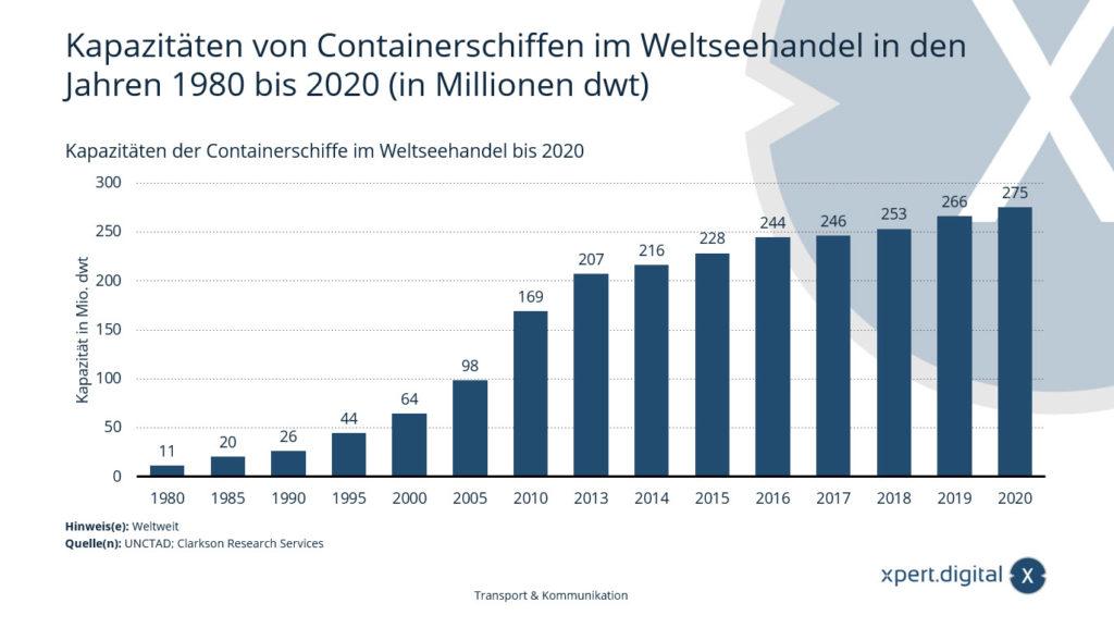 Kapazitäten von Containerschiffen im Weltseehandel – Bild: Xpert.Digital