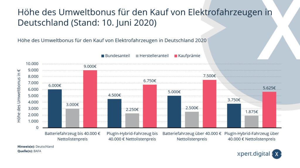 Höhe des Umweltbonus für den Kauf von Elektrofahrzeugen in Deutschland (Stand: 10. Juni 2020) - Bild: Xpert.Digital