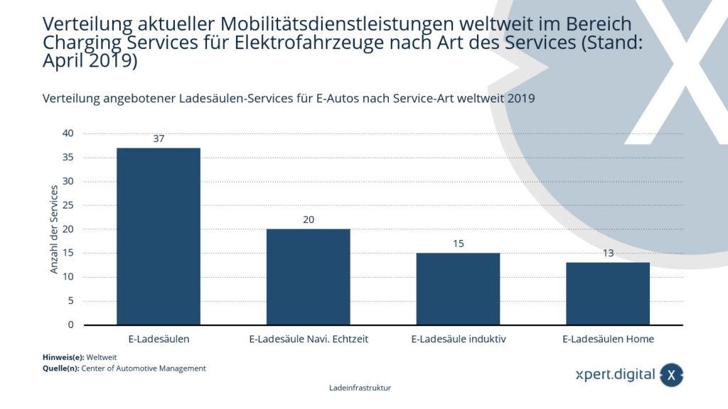 Verteilung aktueller Mobilitätsdienstleistungen weltweit im Bereich Charging Services für Elektrofahrzeuge nach Art des Services - Bild: Xpert.Digital