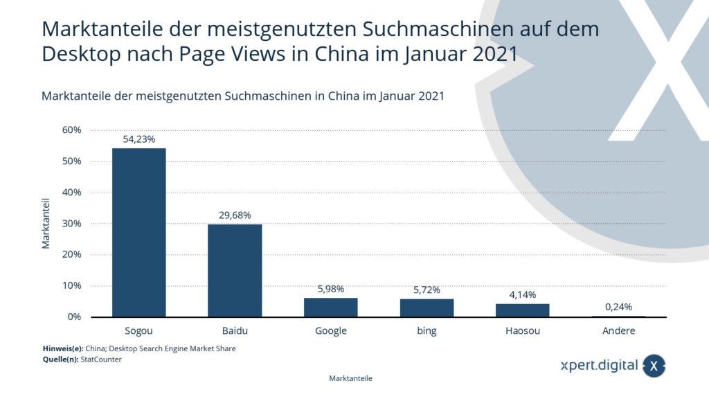 Marktanteile Suchmaschinen in China - Bild: Xpert.Digital
