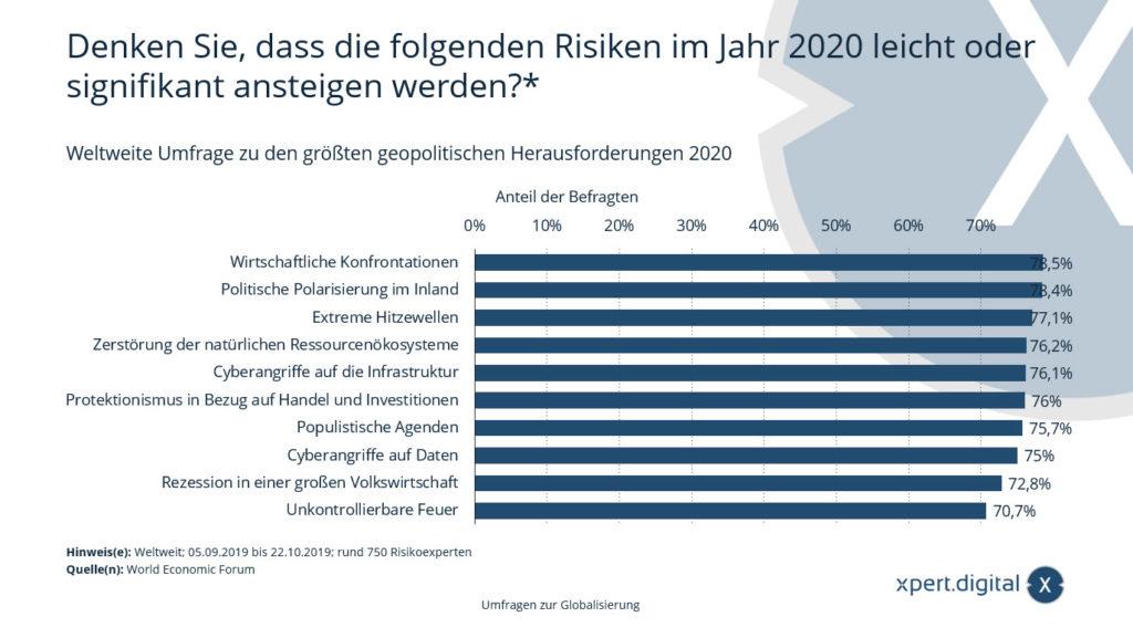 Umfrage für mögliche Risiken für die Weltwirtschaft – Bild: Xpert.Digital