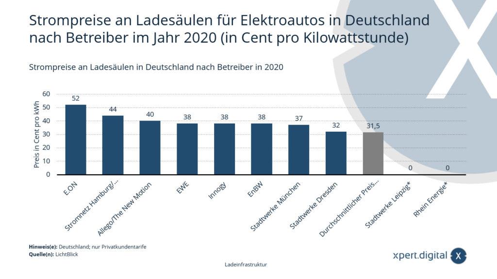 Strompreise an Ladesäulen für Elektroautos in Deutschland nach Betreiber - Bild: Xpert.Digital