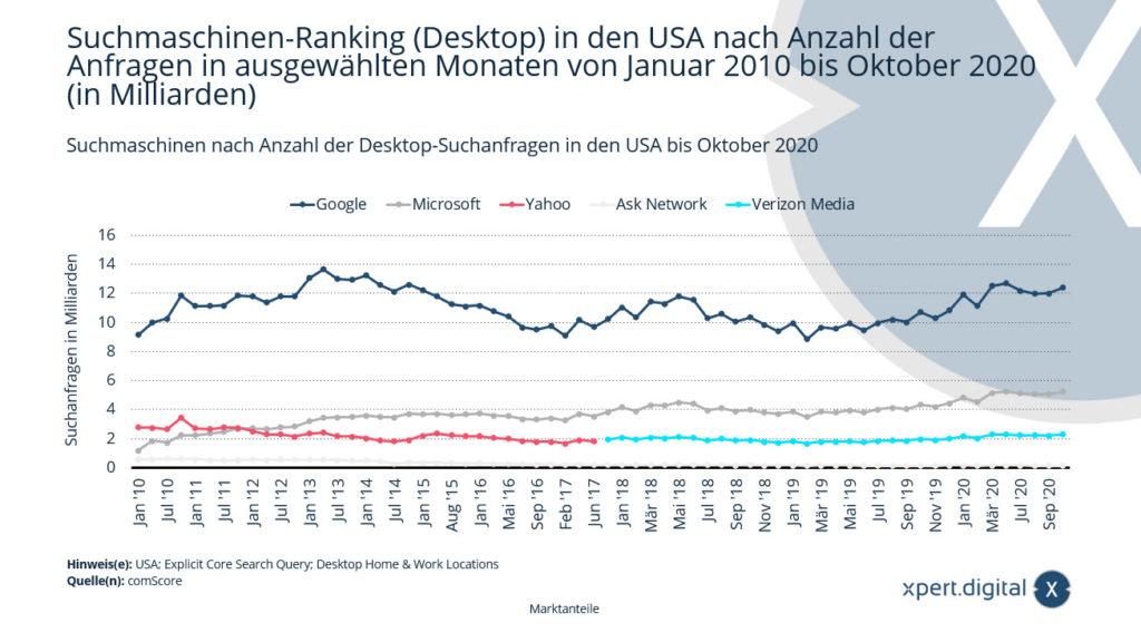 Suchmaschinen-Ranking (Desktop) in den USA - Bild: Xpert.Digital